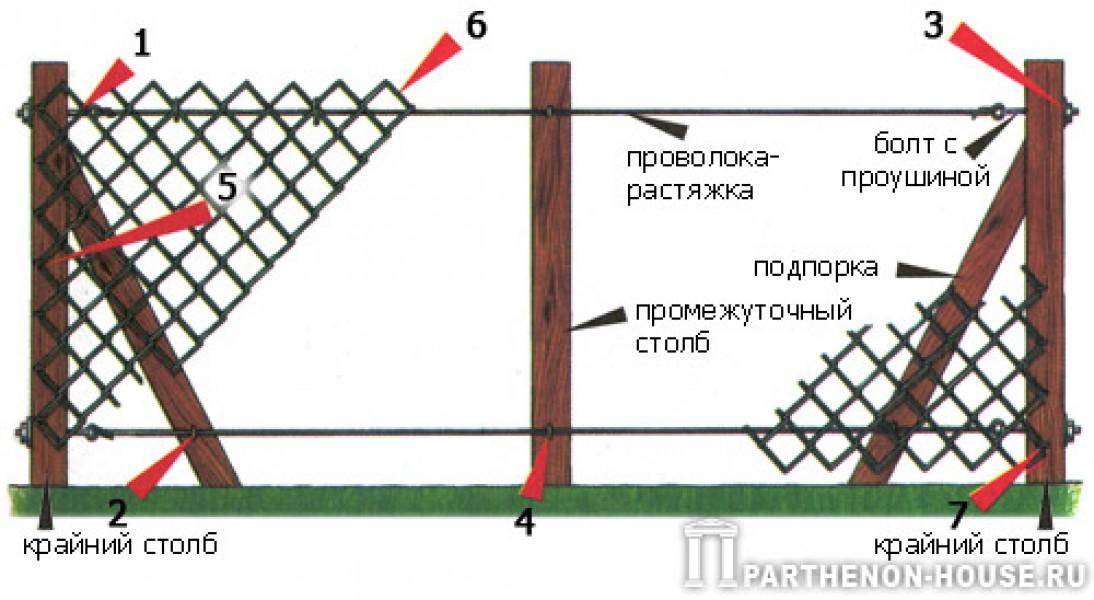 Забор рабица монтаж своими руками